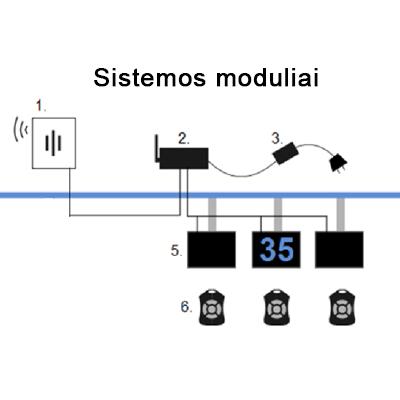 WiFi Easy-Q ir Single-Q autonominės eilių sistemos